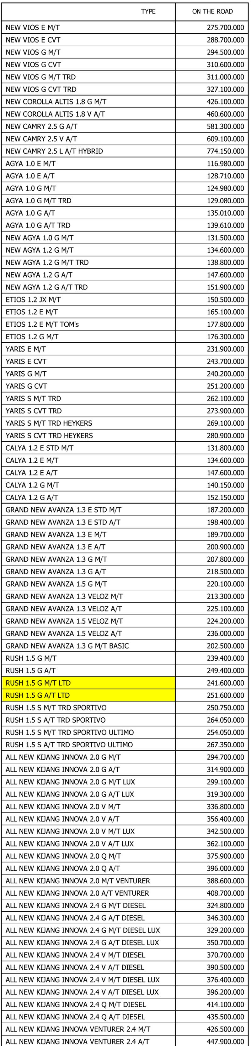 Harga Mobil Toyota By Ferdy 1