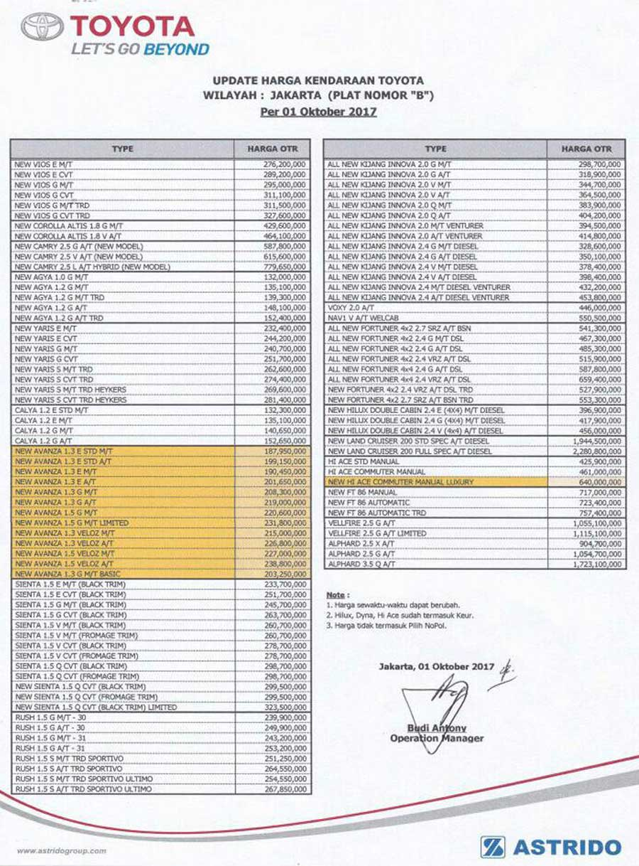 Harga Mobil Toyota By Roni