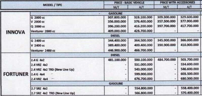 Harga Toyota 2 By Bagus