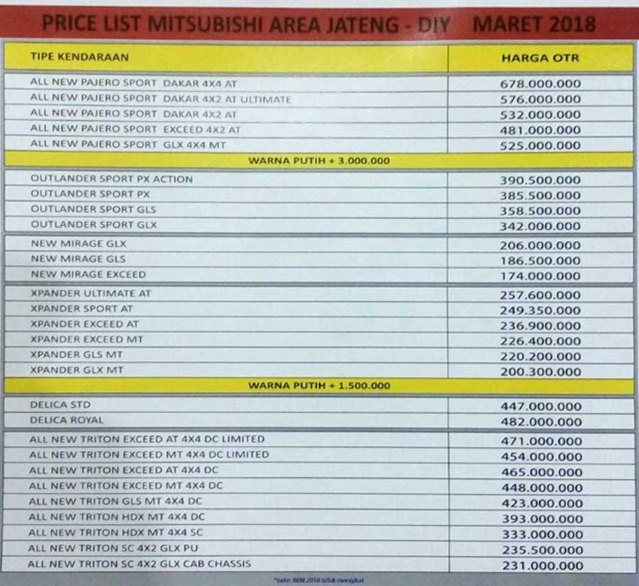 Harga Mobil By Agus